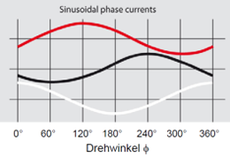 96_Grafik Sinusoidal phase currents.png